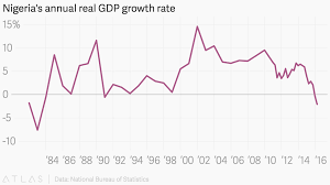 Real Gdp Chart Nigerias Annual Real Gdp Growth Rate