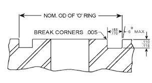 Sleuven Frezen In Muur O Ring Groove Dimensions