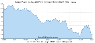 Cad To Gbp Chart 179 Gbp British Pound Sterling Gbp To Canadian Dollar Cad