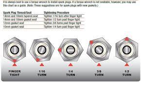 Engine Anatomy Of A Spark Plug Turbo Dodge Forums