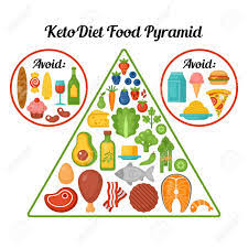 Keto Chart For Beginners Keto Beginner Chart Ketogenic Diet Good Or Bad