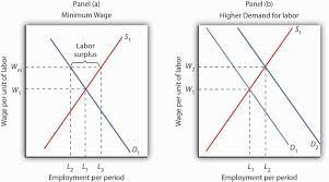wages and employment in perfect competition government can respond to a low wage by imposing a minimum wage of w m in panel a this increases the quantity of labor supplied and reduces the quantity
