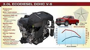 watch more like jeep 3 0l ecodiesel v6 engine dodge ecodiesel engine diagram on 3 0 liter v6 ecodiesel engine specs