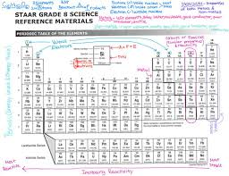 46 You Will Love 8th Grade Science Brain Dump