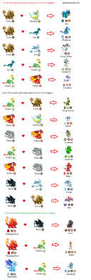 Games Free Top Exclusives Dragon City Breeding Chart Guide