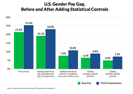 Pay Gap Chart Making Sense Of The Gender Pay Gap In Five Graphs