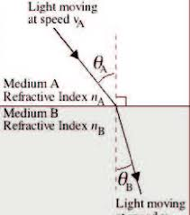 refractive index of a substance n