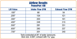 Trickflow Vs Edelbrock Rpm Flow Chart For Both Posted