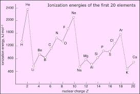 Ionization Energy Of Elements Bright Colorful Periodic Table Of ...