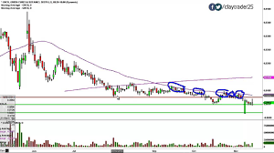 Grcu Stock Chart Green Cures Botanical Distribution Inc Grcu Stock Chart Technical Analysis For 11 13 14
