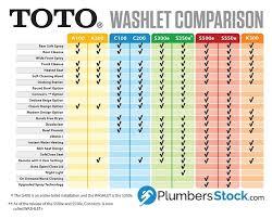 toto washlet 350e. Brilliant 350e Toto Washlet Comparison Chart Of Features Intended Toto Washlet 350e