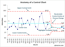 How To Do A Control Chart Control Limits How To Calculate Control Limits Ucl Lcl
