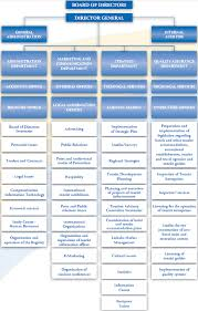 Department Of Tourism Organizational Chart Cyprus Tourism Organization Trade Portal Details Page