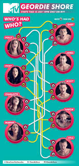 Jersey Shore Hook Up Chart Can U Guess Who The Biggest Slut Is Geordieshore