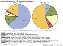 race ethnic shares of u s potion and growth census pie chart