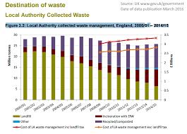 End Of Landfill In The Uk And Zero Waste