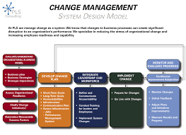 consulting change management system design model change management system design model