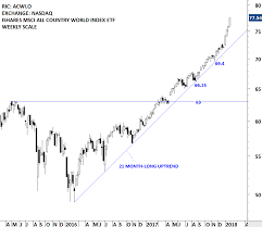 Msci Russia Index Chart Russia Micex Index Archives Tech Charts