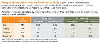 Food Waste Chart Study Quantifies Cost Savings Of Reducing Food Waste Hotel