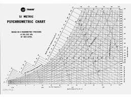 Si Unit Psychrometric Chart Pdf Psychrometric Chart Pdf Brittney Taylor