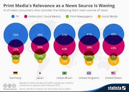 Chart Of News Sources Chart Print Medias Relevance As A News Source Is Waning
