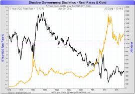 Gold Vs Interest Rates