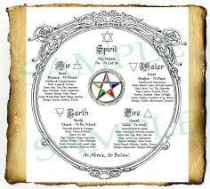 Wiccan Element Chart Digital Graphic Wiccan Elements Pentagram In Sacred Circle