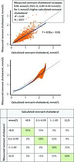 Cholesterol Lab Values Chart Remnant Cholesterol And Myocardial Infarction In Normal