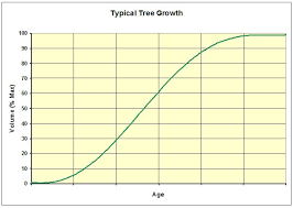 Tree Growth Rates Chart Uk Scottish Forestry And The Environment Carboneutral Net