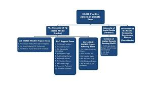 Usaid Org Chart Unifiji Usaids Pacific American Climate Fund Project