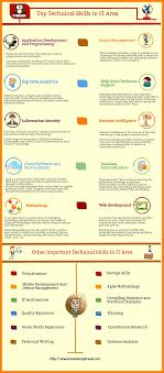 11 Technical Skills In Resume Informal Letters