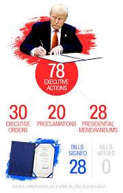 Trumps 100 Days In 14 Charts Cnnpolitics