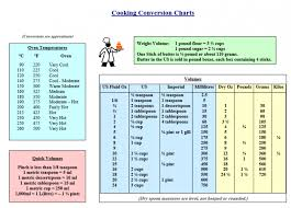 Printable Cooking Conversion Chart Download In Pdf