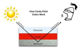 Candy Paint Automotive Candy Kandy Paint Candy Paint