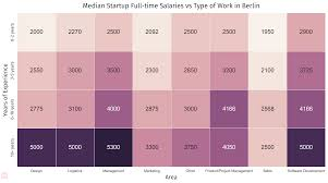 the berlin startup salary report journal by jobspotting berlin startup salary median startup full time salaries vs type of work in berlin 1
