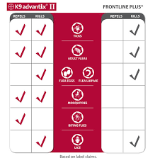 frontline plus vs advantix. Perfect Frontline Pare K9 Advantix Ii To Frontline Plus Vs To D