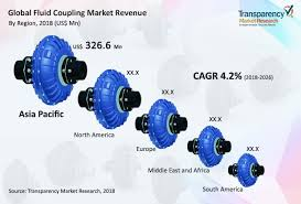 Voith Fluid Coupling Oil Fill Chart Global Fluid Coupling Market Is Set To Expand At A Cagr Of