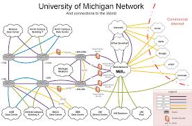 Network Diagram U M Campus Network Diagram Description U M Information