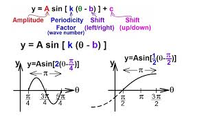 lecture 31 the general equation for sine and cosine left right shift ilecture