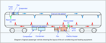 railway technical com Dodge Caravan Radio Wire Harness Schematic Train Split A C Wire Schematic #35