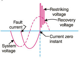 Restriking Voltage