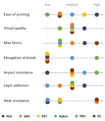 Filament Comparison Chart Fdm 3d Printing Materials Compared 3d Hubs