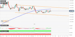 Gold Chart Technical Indicators Gold Technical Analysis Steadily Climbs To Session Tops