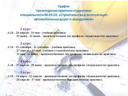 Производственная практика Процесс Производственное обучение