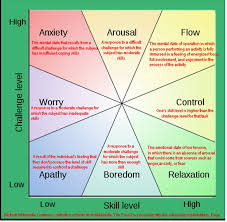 Flow The Psychology Of Optimal Experience Torrent Flow The Psychology Of Optimal Experience Flow