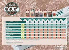 Canna Cogr Feed Chart Liquidsun Hydroponics A Canna