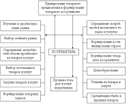 Курсовая работа Коммерческая деятельность розничных торговых  Комплекс задач коммерческой деятельности