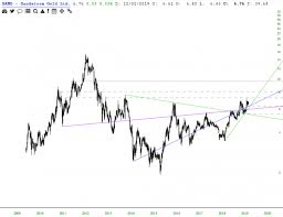 Sandstorm Gold Chart Mining Prospects Investing Com