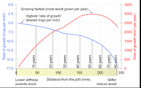 Tree Growth Rates Chart Uk Rate Of Growth Centre For Wood Science Technology