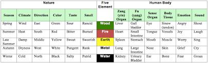 Chinese Medicine 5 Elements Chart Explain Tcm